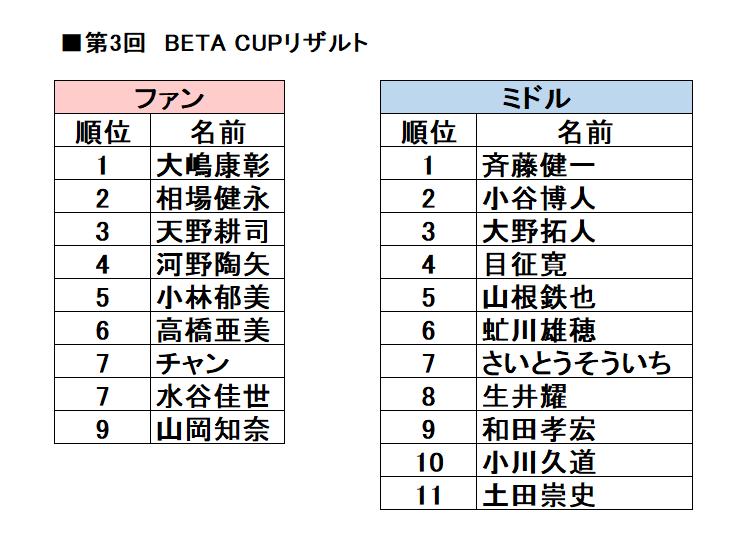 第3回「BETA CUP」リザルト