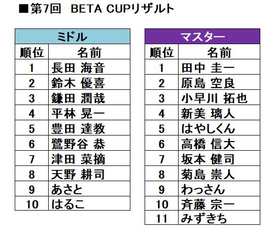 第7回「BETA CUP」リザルト